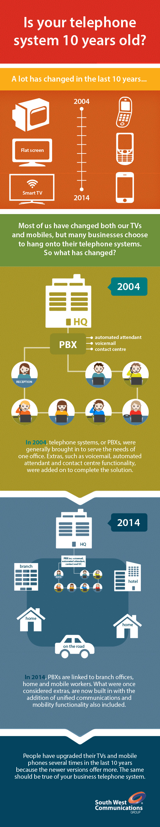 Obsolete Telephone Systems